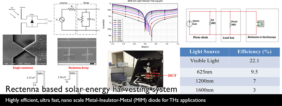 Rectenna based solar energy harvesting system | Highly efficient, ultra fast, nano scale Metal-Insulator-Metal (MIM) diode for THz applications